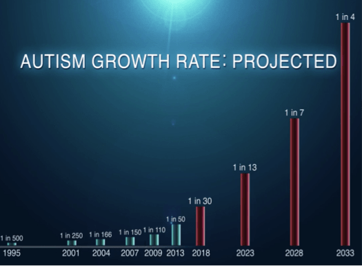 autism projection