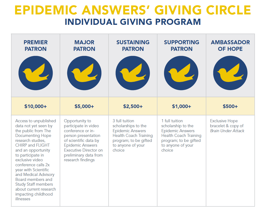 Epidemic Answers Giving Ciricle